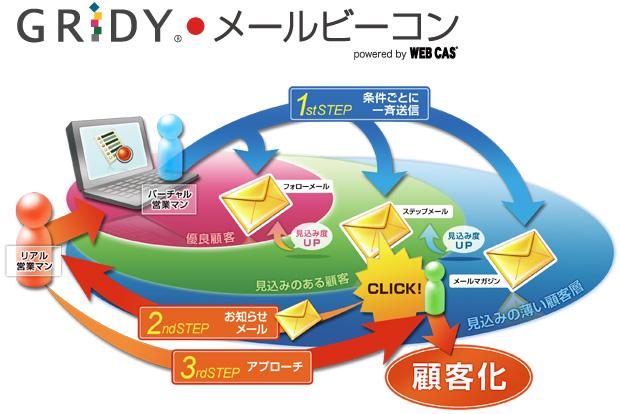 「Knowledge Suite」の新サービス「GRIDYメールビーコンpowered by WEB CAS」 第2回クラウド コンピューティングEXPO 【秋】 にて先行タッチアンドトライを実施 ~メールマーケティング国内シェアNO1の「WEB CAS」を実装したリードナーチャリングエンジンを先行デモ実施~