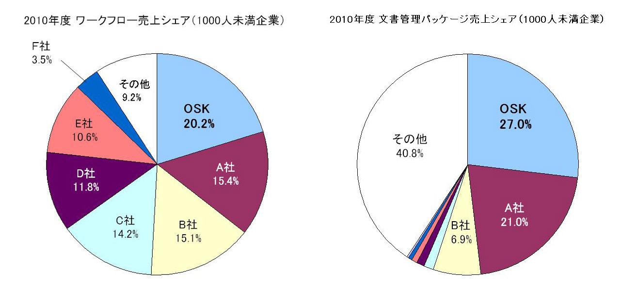 OSK ≪「eValue NS ワークフロー」と「eValue NSドキュメント管理」が3年連続シェア1位≫ ~ ミック経済研究所調査結果 ~
