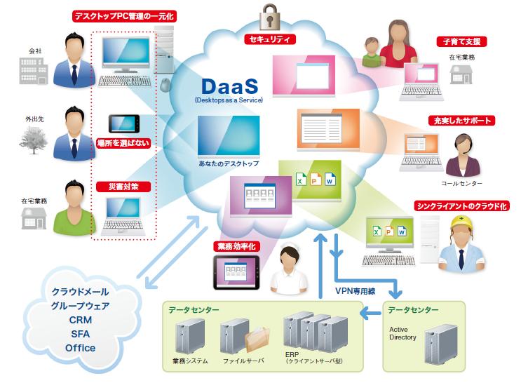 仮想デスクトップクラウドサービス「iDEA Desktop Cloud」を販売開始