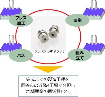 〜地域産業の活性化から世界規模の価値創造を目指す〜 外れにくいピアスキャッチ「クリスメラキャッチ」が NHK「クローズアップ現代」で紹介されました