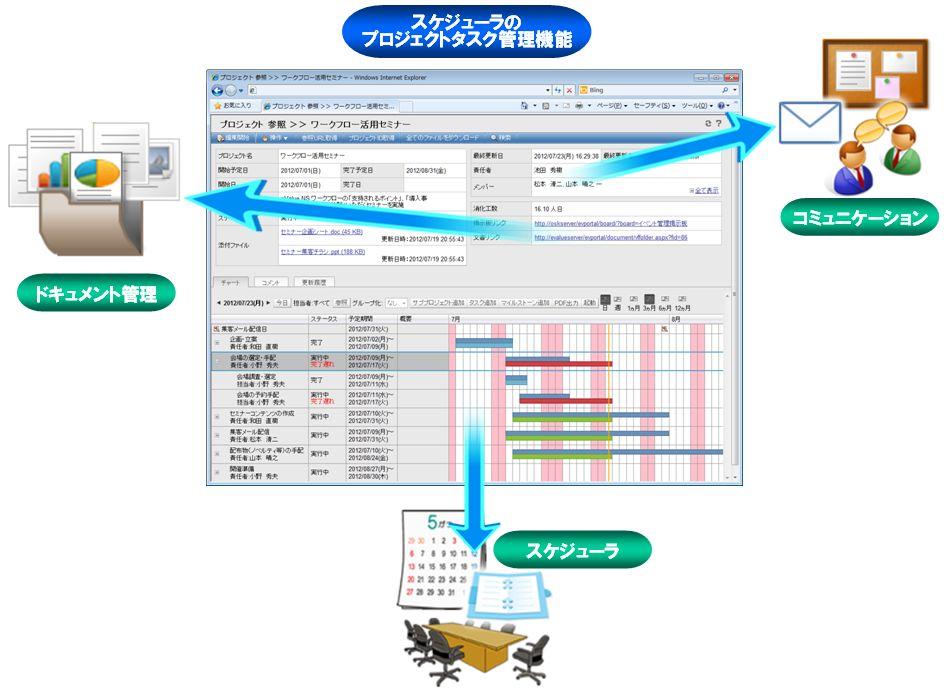 OSK ≪スケジューラが進化し、ビジュアルなタスク共有を実現する統合型グループウェア『eValue NS Rel.6』を発表≫ ~ さらにワークフローのフル機能がiPadに対応 ~