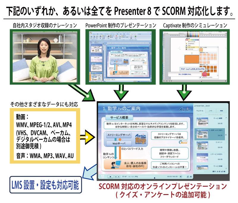 【eラーニング】Adobe Presenter 8によるSCORM対応コンテンツ制作サービスを開始