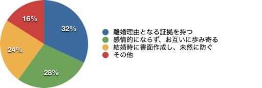 現役の離婚カウンセラーが教えます! 高嶋政伸さん離婚裁判から学ぶ 「失敗しない離婚の方法」
