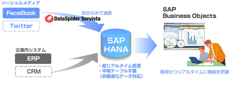 「SAP HANA」が「DataSpider Servista」と連携 ~ NTTデータグローバルソリューションズによる実証実験を完了、 DataSpiderでSAP HANA、ERPとFacebookをリアルタイムに連携 ~