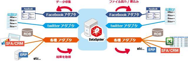 アプレッソ「DataSpider Servista ソーシャルアダプタ Labs 版」を提供開始 〜Twitter、Facebook とエンタープライズデータをノンプログラミングで連携〜