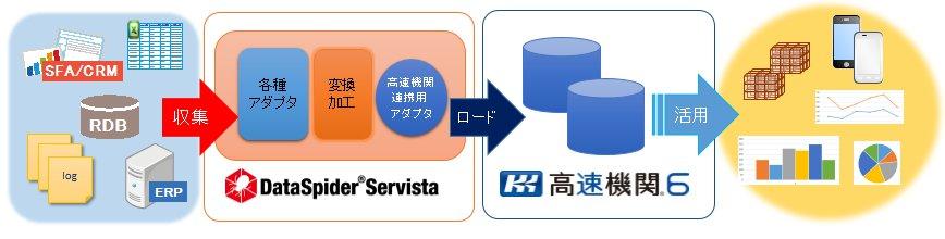 高速屋「高速機関」とアプレッソ「DataSpider Servista」が連携 高速機関とDataSpider Servista連携実証実験を完了、 高速屋とアプレッソの協業による超高速ビッグデータ連携・分析基盤の構築を実現