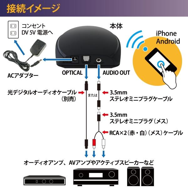 【上海問屋限定販売】超簡単 自宅のコンポをBluetoothにしよう モバイル機器の音楽が無線で聴ける 高音質 apt-Xコーデック 対応 Buletoothオーディオレシーバー販売開始