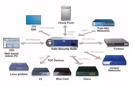 Tufin Security Suite(TSS)R13-2販売開始 ファイアウォール運用管理、セキュリティ変更自動化、アプリケーション接続性管理のスイート(マルチベンダ対応)セルフサービス ポータル、RESTful API、広範な デバイス サポート、セキュリティ ポリシー オーケストレイション