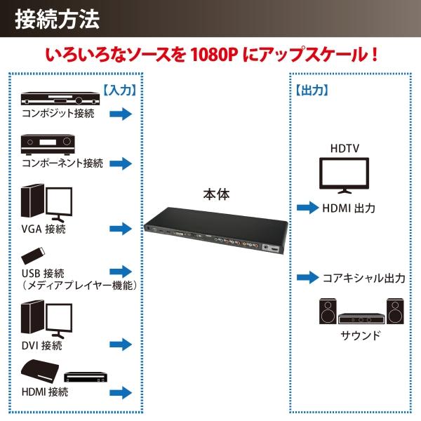 【上海問屋限定販売】様々な映像ソースを1080Pにアップスケールしテレビで表示 ALL to HDMI アップスケールコンバーター 販売開始