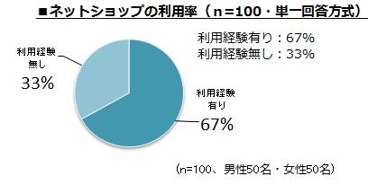 ~ジャカルタ周辺在住インドネシア人のECサイト利用経験の実態調査~ 首都圏では67%がネットショップで購入経験有りと回答 購入商品、男性はPC関連グッズ、女性は洋服がトップ 1回あたりの利用金額、1,000~3,000円が最多(日本円換算)