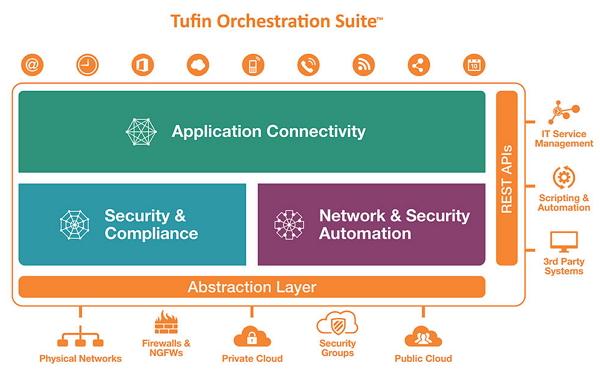 Tufin Orchestration Suiteの Palo Alto Networks ポリシー オーケストレーション自動化発表 App-IDベースのポリシー管理 統合ファイアウォール管理、ネットワーク変更自動化、アプリケーション コネクティビティ管理のスイート