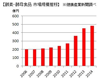 酵素・酵母食品 市場規模推移