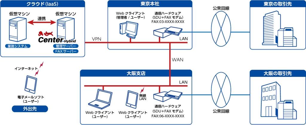 クラウド環境で業務ソフトと連携した自動FAXシステムを構築 中規模向けFAXサーバーソフト「まいと~く Center Hybrid」を新発売 PSTNからIP網への移行後も安心して使用できる長期保守サポートも提供