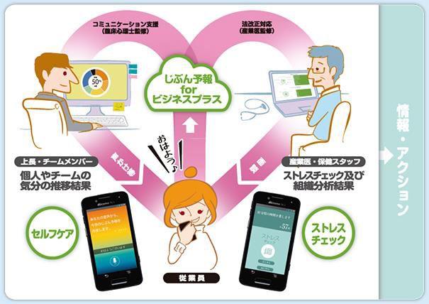 ストレスチェック義務化対応アプリ「じぶん予報」が NTTドコモ〈ビジネスプラス〉サービスからリリース開始