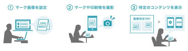 富士ゼロックスとビートレンドが協業  新オプション『betrend アクセスカメラ』を8月30日提供開始  印刷物とスマートフォンアプリでクロスメディアを実現