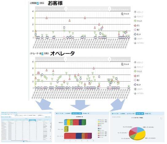 AI活用の音声感情解析システム「abscope VEA」 無料トライアルキャンペーンを実施 ~顧客とオペレーターのネガ・ポジを推定、進化するコンタクトセンター~