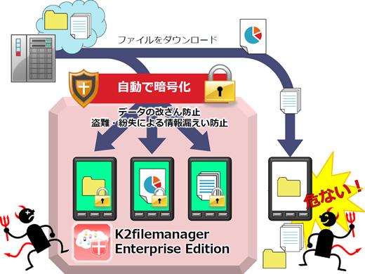 K2FMEE お試しキャンペーン【Android端末の暗号化アプリが今なら4月まで無料!!】