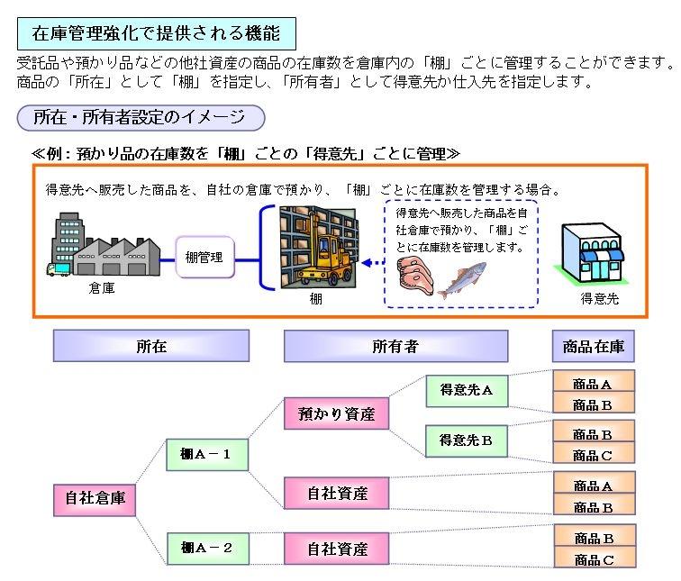 OSK ≪統合業務パッケージ(ERP)『SMILE BS Rel.5/SMILEes Rel.4』を発売≫~ 委託受託や預け預かりの在庫を管理、会計では外貨建取引仕訳を可能に ~