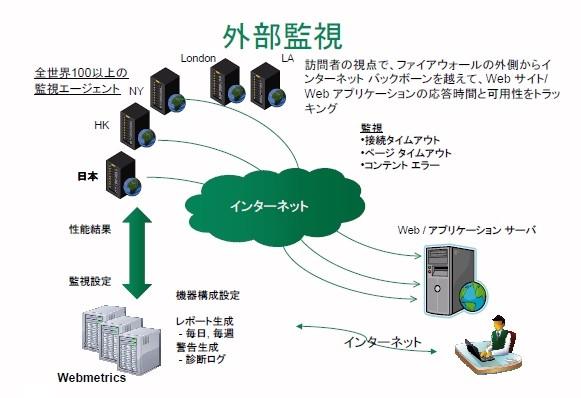 先端技術研究所 Neustar「Webmetrics」新バージョン販売開始 複数ブラウザでのWeb性能監視を実現