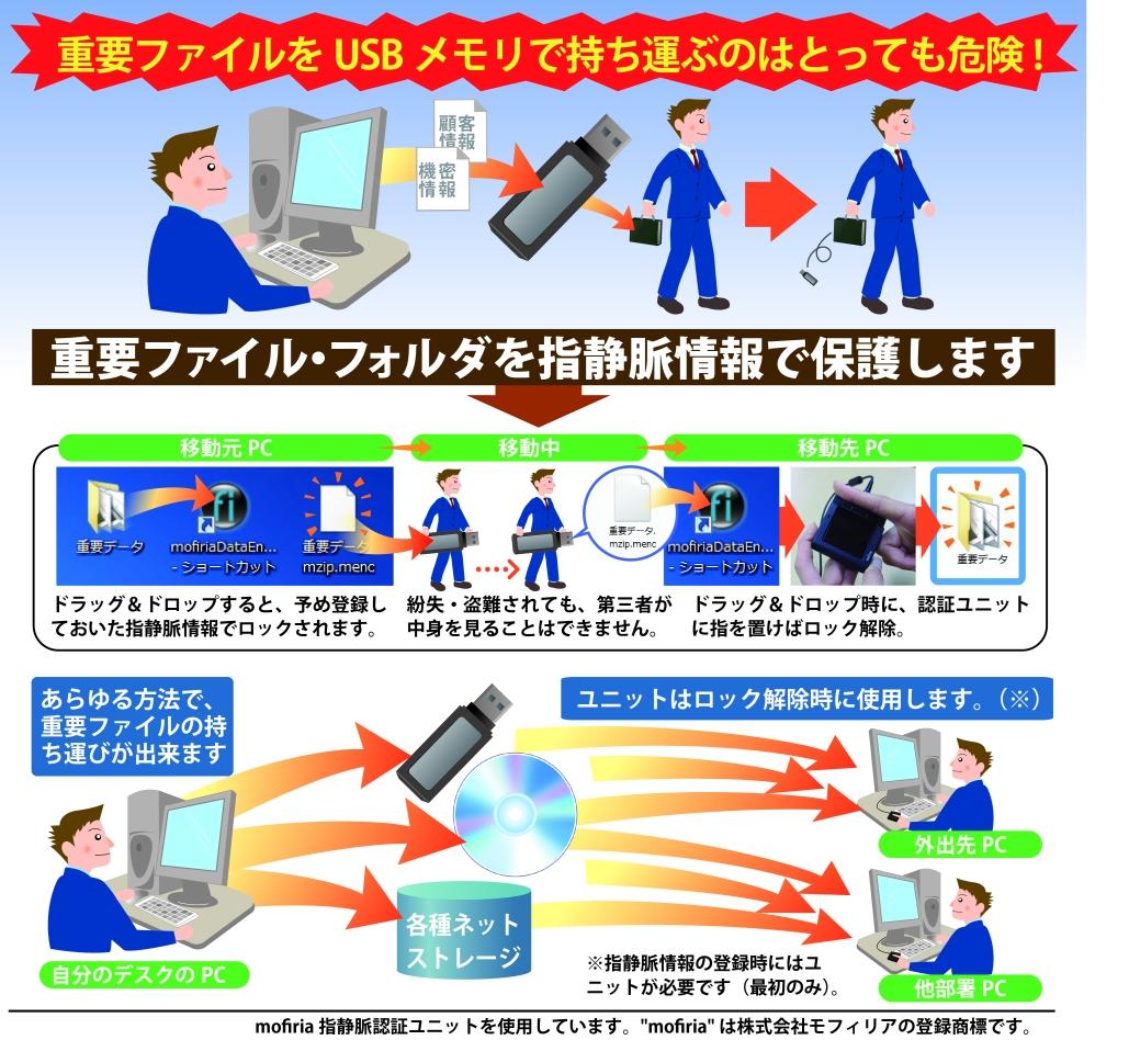 【情報漏洩防止】ファイル・フォルダを本人以外閲覧不可にする 指静脈認証ソリューションの提供を6月1日に開始