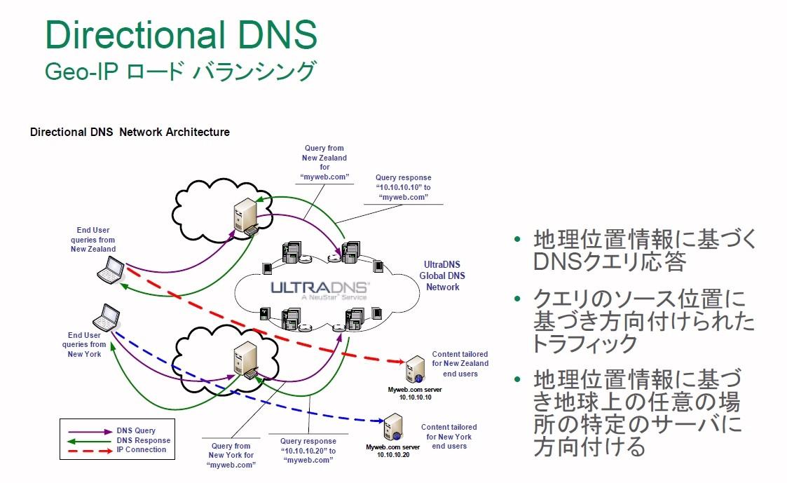 先端技術研究所 Neustar「UltraDNS」アドオン「Directional DNS」販売開始 権威DNSサーバ アウトソーシングに地理位置情報に基づくルーティング機能を追加