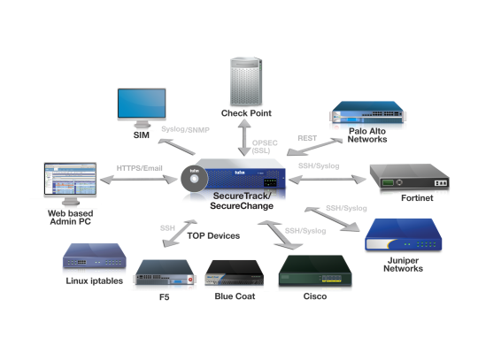 先端技術研究所 Tufin Security Suite (TSS) R12-2販売開始 ファイアウォール運用管理「SecureTrack」とセキュリティ変更自動化「SecureChange」のスイート SecureChangeとの連携、各種 ユーザ インタフェースを強化