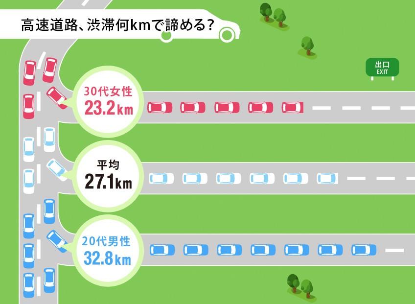 ~ソニー損保、お盆の帰省に関する調査(2012年)~ 帰省は8月11日(土)、Uターンは8月15日(水)がピーク? 高速道路の渋滞 我慢できる限界は27.1km