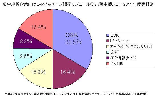 OSK ≪「SMILE販売管理」が5年連続シェア1位≫ ~ ミック経済研究所調査レポート ~