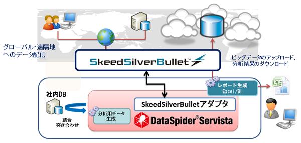 高速ファイル転送ソフト「SkeedSilverBullet」とクラウド・データ連携ソフト(EAI製品)「DataSpider Servista」が連携 ~グローバル化に対応した拠点間の高速ファイル集配信をFTP比5~30倍の速度で実現 企業システムとクラウド間の高速データ連携ソリューション~
