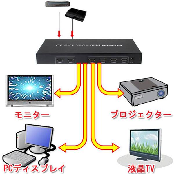 【上海問屋限定販売】パソコンやテレビやプロジェクターなど 2つの入力機器から4つの出力機器に簡単切り替え マトリクス型HDMI切替器 販売開始