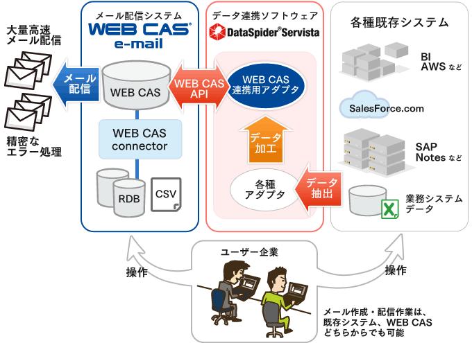 エイジアのメール配信システム「WEB CAS e-mail」と アプレッソのデータ連携ソフトウェア「DataSpider Servista」が連携 〜既存システムとの高速かつ柔軟なAPI連携が可能に〜