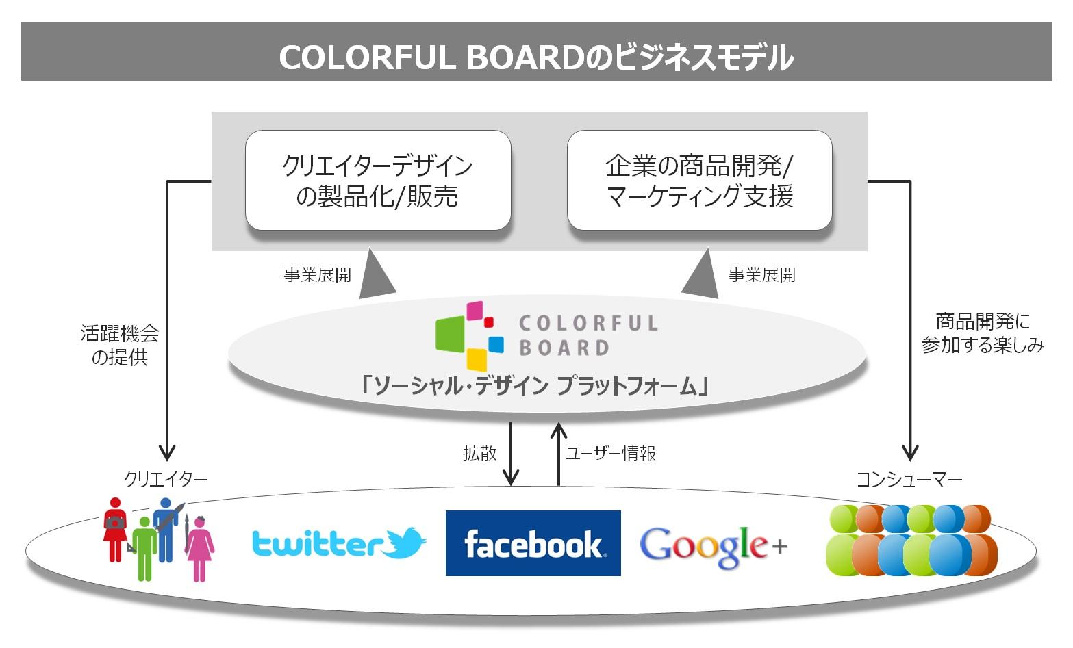 日本創生ビレッジ(三菱地所)主催ビジネスコンテスト 「EGG Japan Innovation Cruiser 2012」にて COLORFUL BOARDがEGG賞受賞