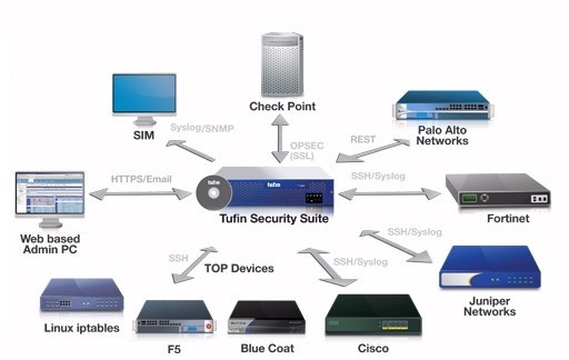 Tufin Security Suite (TSS) 「SecureApp 」販売開始 SecureTrack、SecureChangeと連携したアプリケーション接続性管理アプリケーションの視点から ネットワーク セキュリティ ポリシーをトップダウンで管理