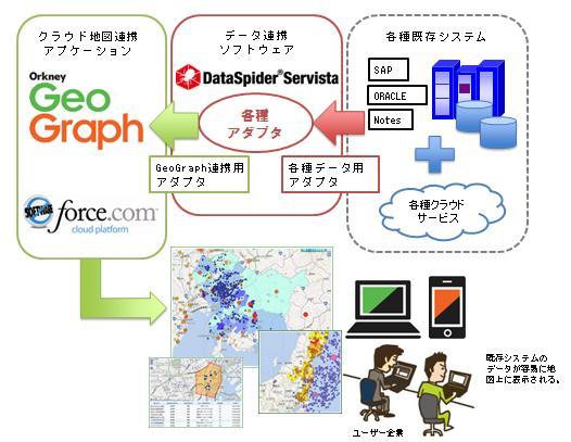 オークニーのクラウド地図連携アプリケーション「Orkney GeoGraph」とアプレッソのデータ連携ソフトウェア「DataSpider Servista」が連携 – 既存システムとのシームレスな地図連携が可能に –