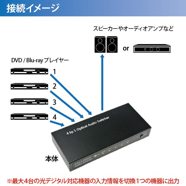 【上海問屋限定販売】その都度ケーブルを繋ぎ直す面倒から解放 1台のスピーカーと複数のプレーヤーを結ぶデジタル・オーディオセレクター 販売開始