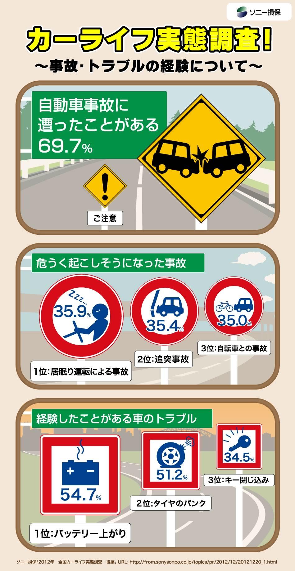 """~2012年 全国カーライフ実態調査 後編~ ドライバーの7割 自分が運転をしている際に自動車事故を経験「居眠り運転」でヒヤリハット経験 3割半へ増加 スマホのナビアプリ利用者の9割は「カーナビの代わりになる」 自動車保険の""""新等級制度""""の認知率 3割半"""