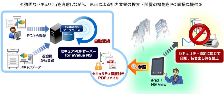 OSK ≪iPadでPC版ドキュメント管理の高機能を実現≫    ~ 外出先でも社内資料が「すぐにみつかる」「すぐに使える」~