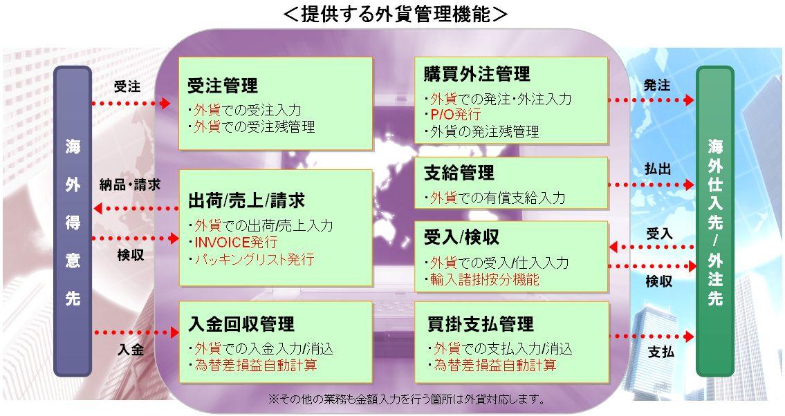 OSK ≪グローバル展開をめざす中小製造業向けに、         生産管理システム『生産革新Fu-jin/Raijin』を外貨管理に対応≫ ~ 国内外で生産するための在庫管理にも柔軟に対応 ~