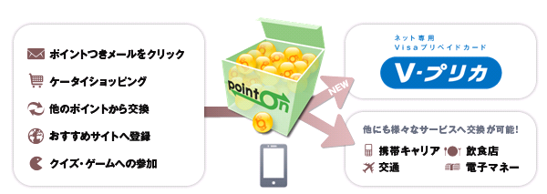 ポイント交換サービス「ポイントオン」と ネット専用Visaプリペイドカード「Vプリカ」、 ポイント交換サービス提携開始!