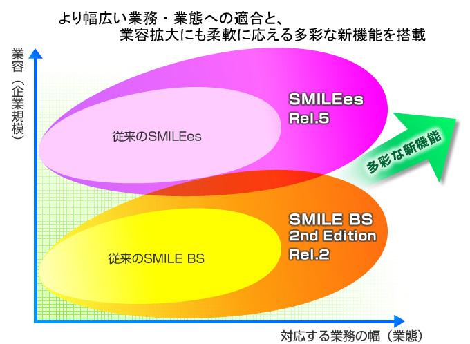 OSK ≪統合業務パッケージ「SMILEシリーズ」7製品を大幅に強化して発売≫ ~ より幅広い業務・業態への適合と、業容拡大にも柔軟に応える多彩な新機能を搭載 ~