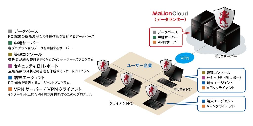 インターコムの情報漏洩対策+IT資産管理サービス「MaLion Cloud」が、リコージャパンのクラウドサービス「リコーワンストップくらうど」で販売開始