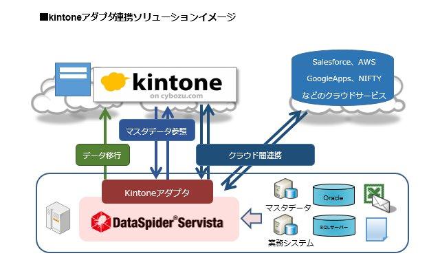 サイボウズとアプレッソ、クラウドデータ連携ソリューションで協業 「DataSpider Servista kintoneアダプタ」を提供開始 OracleやSQLServer等多様なシステムとの連携を可能に