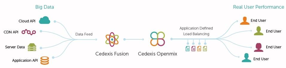 先端技術研究所 Cedexis新機能「Fusion」販売開始 第3パーティのデータを統合、ロード バランシングに活用 可用性、エンド ユーザ性能、Webサイト/アプリケーション配信を向上