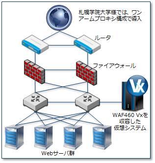 札幌学院大学、バラクーダネットワークスの仮想アプライアンス版のWAFを採用、オープンソースシステムの保護を強化