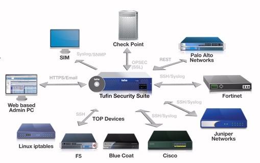 先端技術研究所 Tufin Security Suite(TSS)R13-1販売開始 ファイアウォール運用管理、セキュリティ変更自動化、アプリケーション接続性管理のスイート 新機能追加、デバイス新規サポート