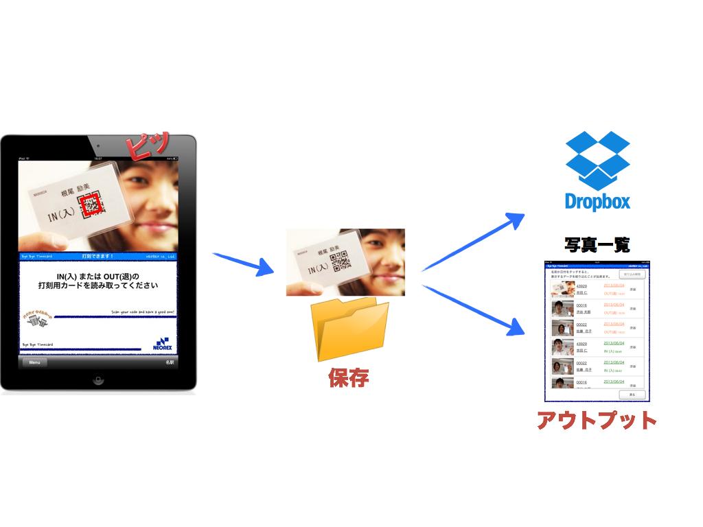 クラウド勤怠管理システムで新たな不正打刻防止手法 写真の残せるiPadタイムレコーダー提供開始