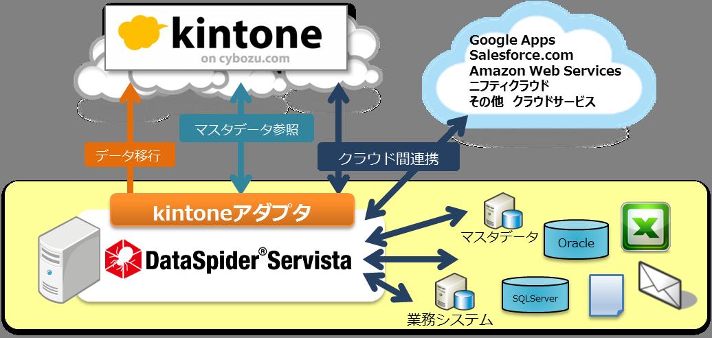 「DataSpider Servista kintoneアダプタ」を10月17日より出荷開始  ─ APIによるシステム連携開発の課題をDataSpiderで解消 ─