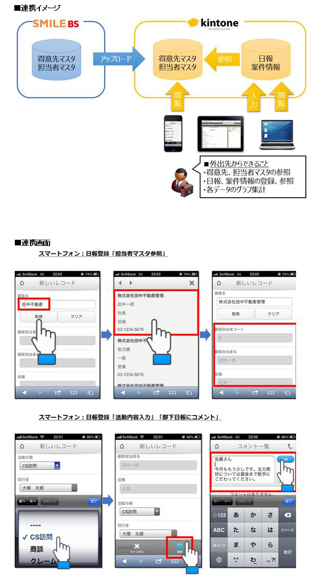 ≪OSKの中堅企業向け基幹システム「SMILE BS」とサイボウズの業務アプリ構築クラウド「kintone」が連携≫ ~SFAとしてスマートフォンやタブレットで活用可能に~