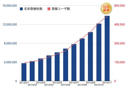 名刺管理アプリのEight、利用者数50万人&登録名刺枚数1000万枚を突破!!