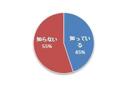 ~東日本大震災から3年、都内中小企業の「防災対策」の実態調査 ~ 「帰宅困難者対策条例」 半数以上に浸透しておらず 実施できていない理由、1位は「備蓄品の保管場所がないため(47.2%)」 6割以上が安否確認手段を社内周知できておらず 災害時の緊急連絡、SNSでは「LINE」が最多。家族間では17.3%が利用と回答